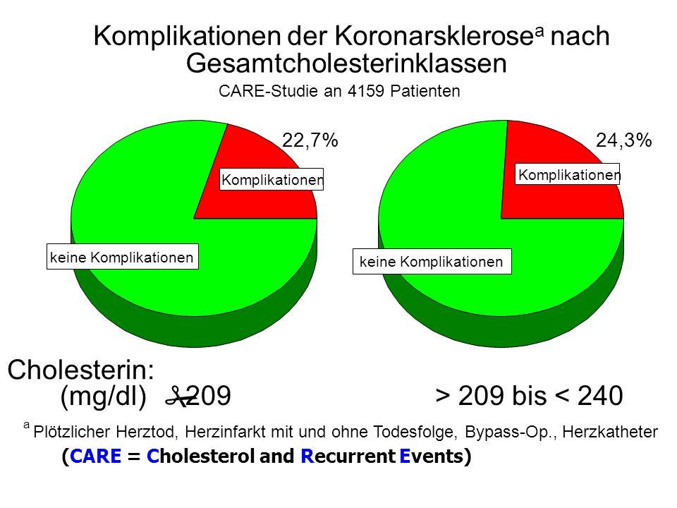 Komplikationen keine Komplikationen Komplikationen keine Komplikationen Komplikationen der Koronarsklerose a nach Gesamtcholesterinklassen CARE-Studie an 4159 Patienten 22,7% 24,3% Cholesterin: (mg/dl) # 209 > 209 bis < 240 a Plötzlicher Herztod, Herzinfarkt mit und ohne Todesfolge, Bypass-Op., Herzkatheter (CARE = Cholesterol and Recurrent Events)
