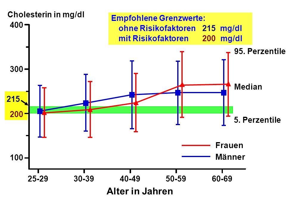 Empfohlene Grenzwerte: ohne Risikofaktoren215mg/dl mit Risikofaktoren200 mg/dl 215 200 Cholesterin in mg/dl 400 300 100 25-2940-4930-3960-6950-59 Alter in Jahren 95.