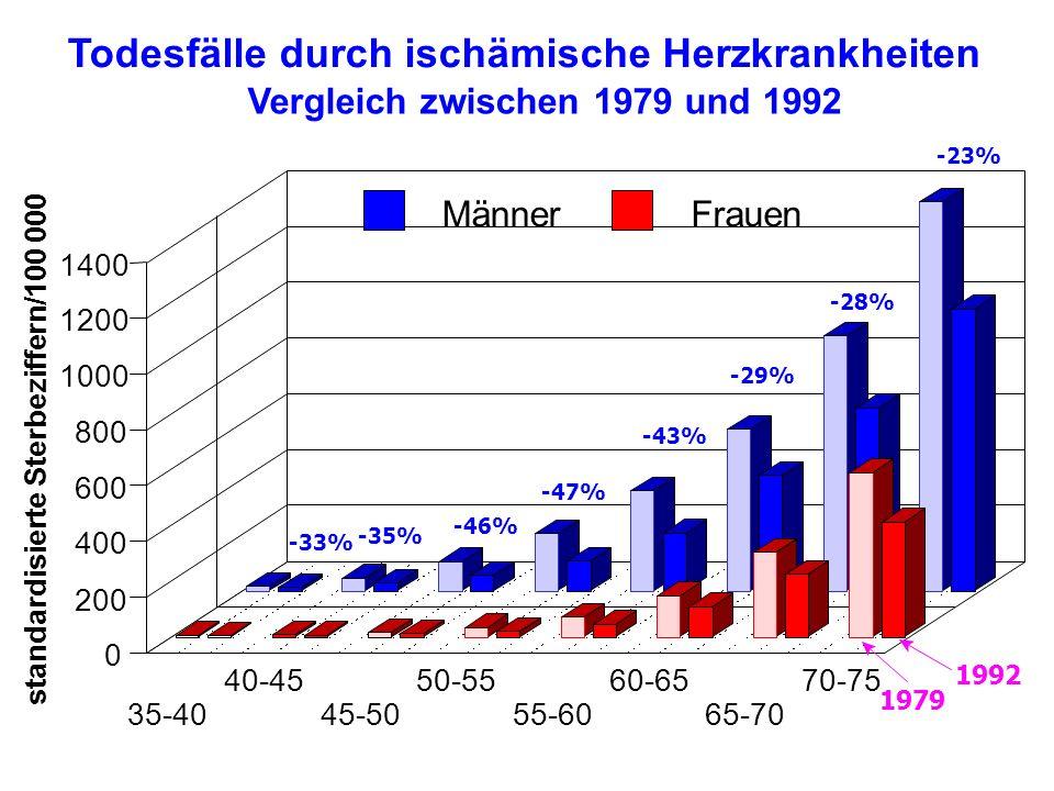 35-40 40-45 45-50 50-55 55-60 60-65 65-70 70-75 0 200 400 600 800 1000 1200 1400 MännerFrauen Vergleich zwischen 1979 und 1992 Todesfälle durch ischämische Herzkrankheiten -46% -28% -35% -47% -29% -43% -23% -33% 1979 1992 standardisierte Sterbeziffern/100 000