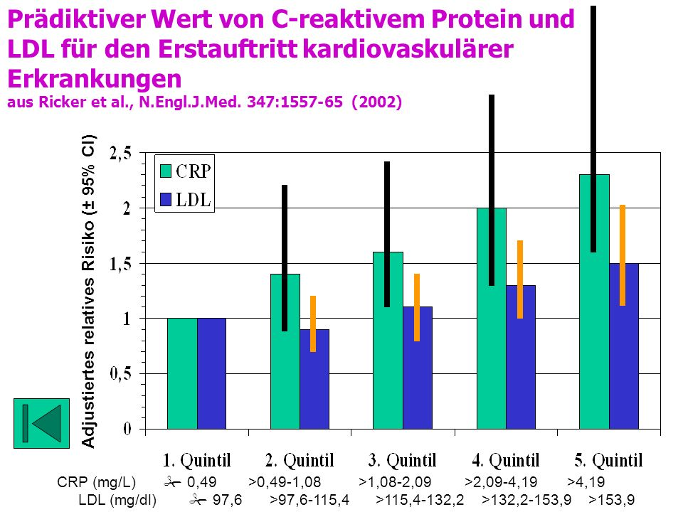 Prädiktiver Wert von C-reaktivem Protein und LDL für den Erstauftritt kardiovaskulärer Erkrankungen aus Ricker et al., N.Engl.J.Med.