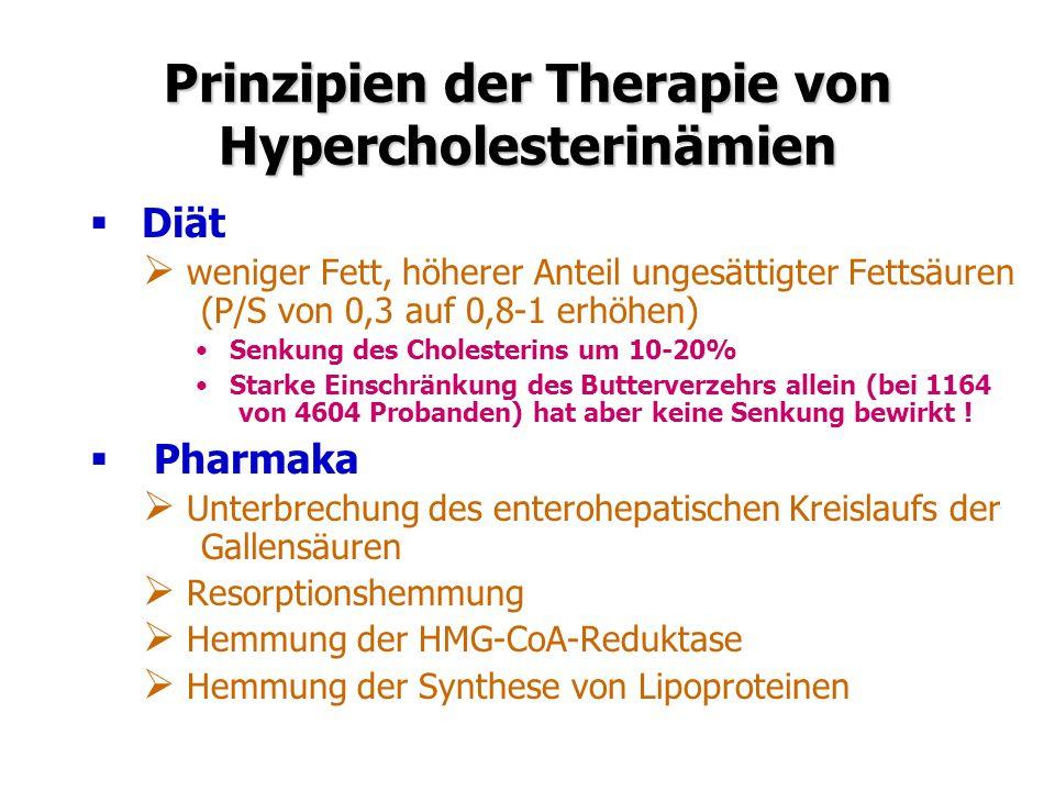 Prinzipien der Therapie von Hypercholesterinämien Diät weniger Fett, höherer Anteil ungesättigter Fettsäuren (P/S von 0,3 auf 0,8-1 erhöhen) Senkung des Cholesterins um 10-20% Starke Einschränkung des Butterverzehrs allein (bei 1164 von 4604 Probanden) hat aber keine Senkung bewirkt .