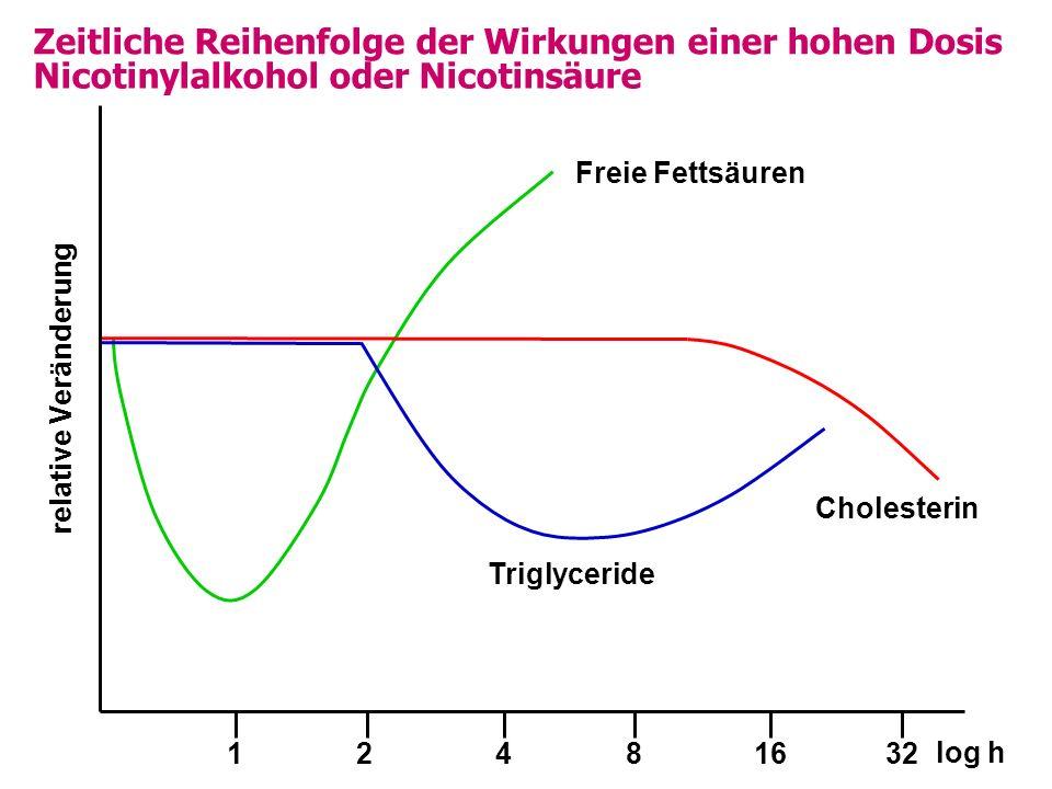 Zeitliche Reihenfolge der Wirkungen einer hohen Dosis Nicotinylalkohol oder Nicotinsäure log h Freie Fettsäuren Triglyceride Cholesterin 12481632 relative Veränderung