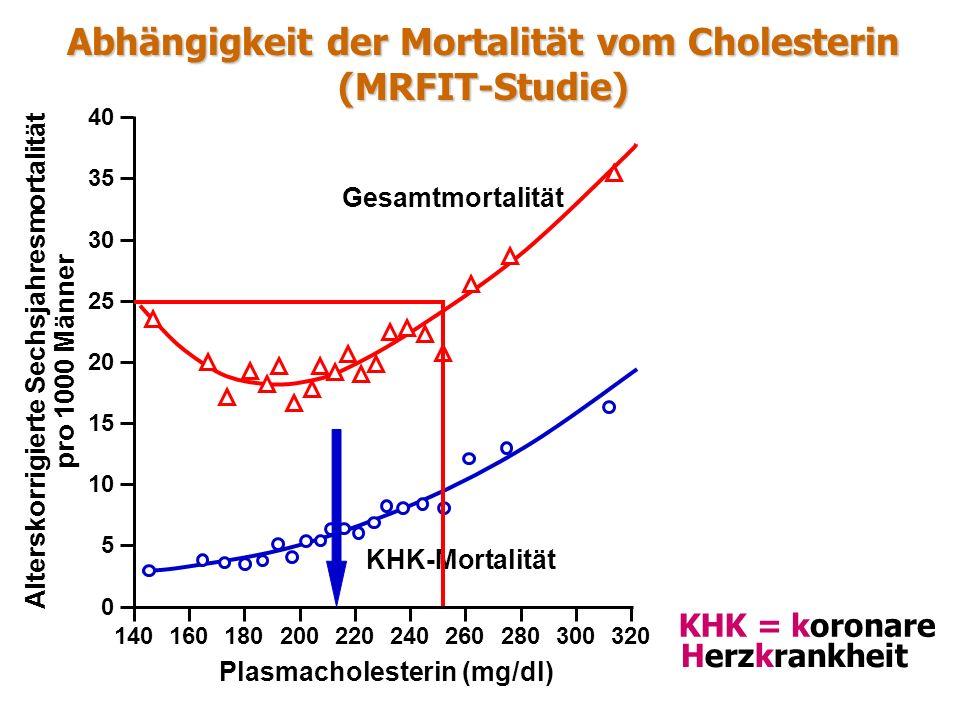 KHK =koronare Herzkrankheit Abhängigkeit der Mortalität vom Cholesterin (MRFIT-Studie) KHK-Mortalität Gesamtmortalität 140160180200220240260280300320 0 5 10 15 20 25 30 35 40 Plasmacholesterin (mg/dl) Alterskorrigierte Sechsjahresmortalität pro 1000 Männer