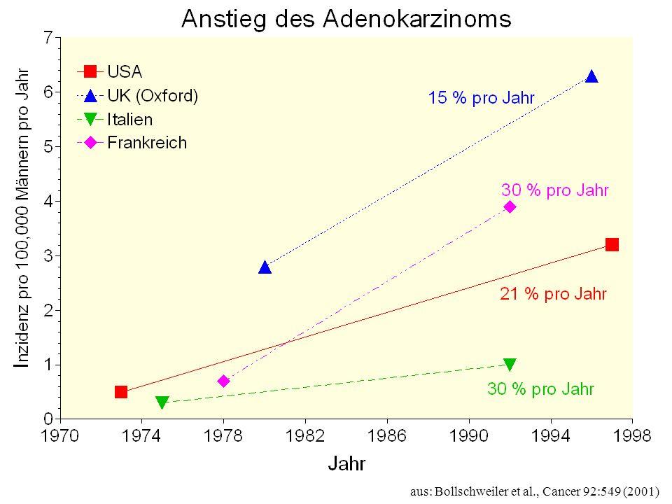 aus: Bollschweiler et al., Cancer 92:549 (2001)