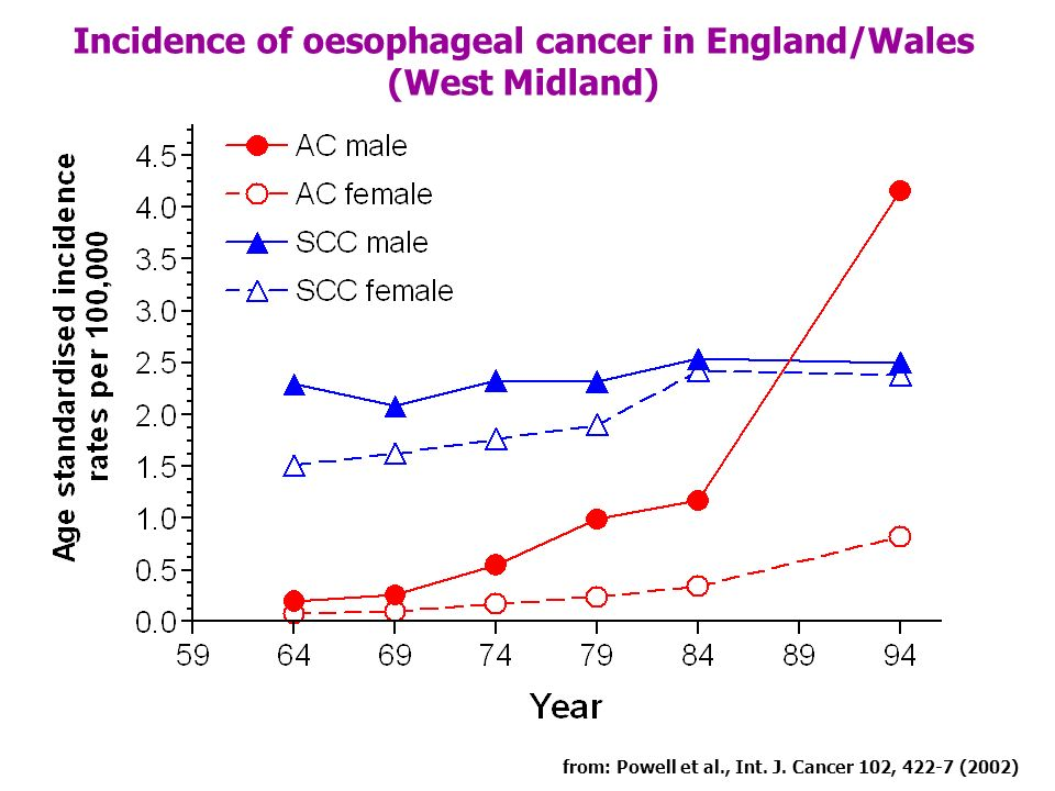 Incidence of oesophageal cancer in England/Wales (West Midland) from: Powell et al., Int. J. Cancer 102, 422-7 (2002)