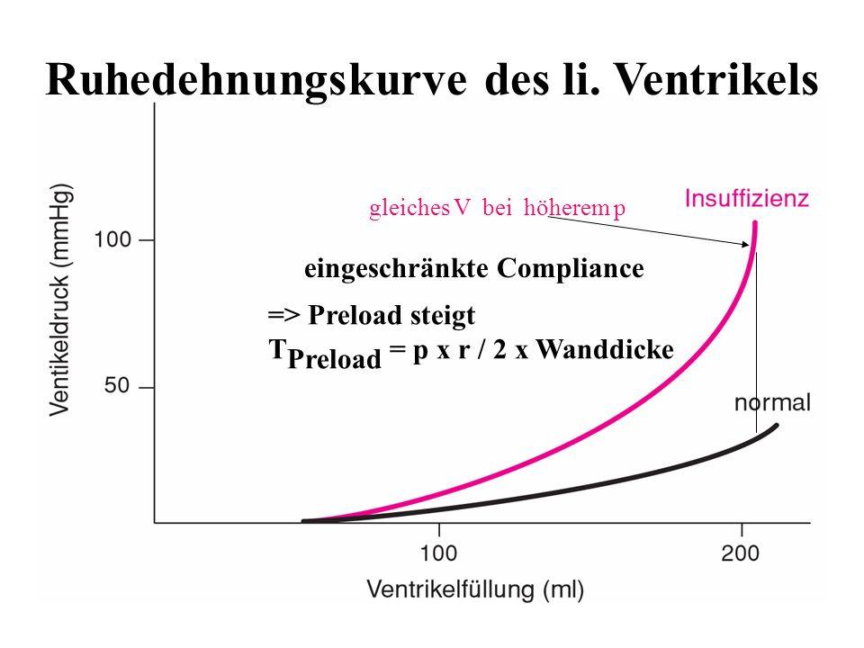 Ruhedehnungskurve des li. Ventrikels eingeschränkte Compliance gleiches V bei höherem p => Preload steigt T Preload = p x r / 2 x Wanddicke