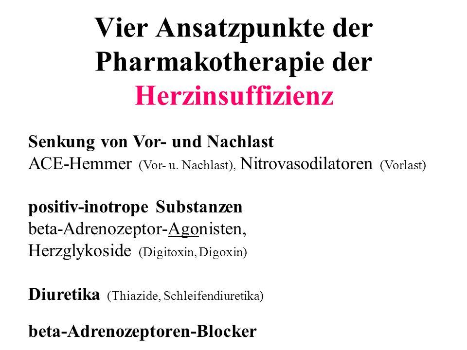 Vier Ansatzpunkte der Pharmakotherapie der Herzinsuffizienz Senkung von Vor- und Nachlast ACE-Hemmer (Vor- u. Nachlast), Nitrovasodilatoren (Vorlast)