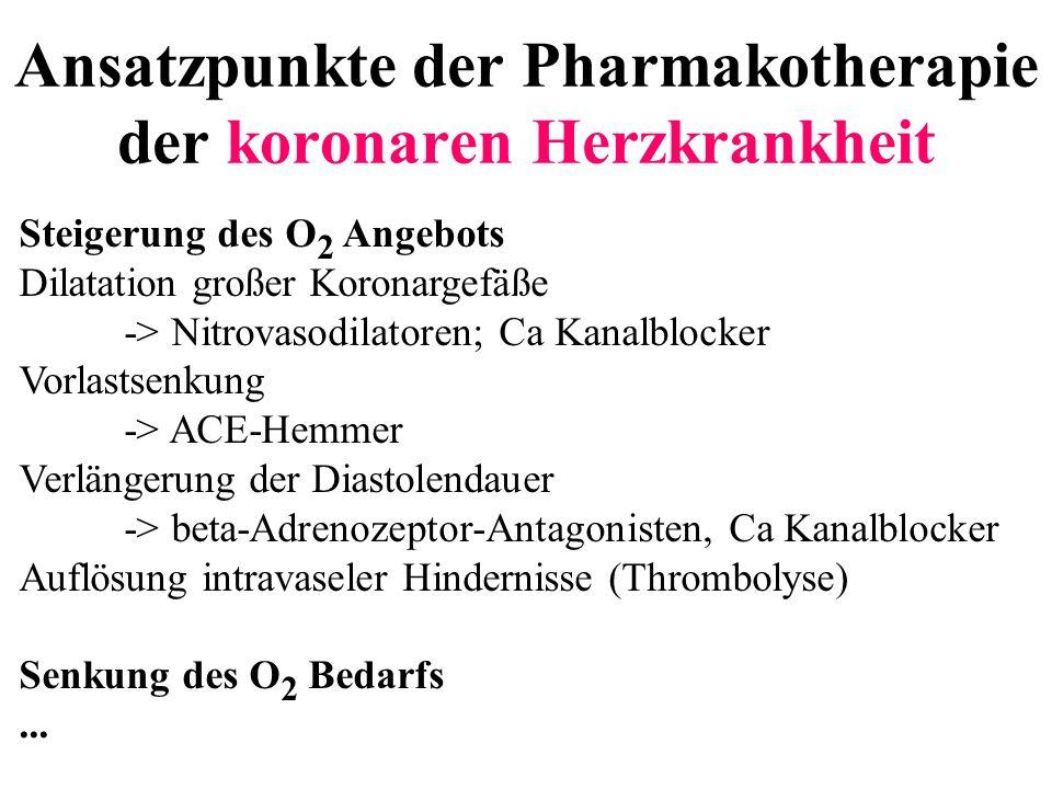 Ansatzpunkte der Pharmakotherapie der koronaren Herzkrankheit Steigerung des O 2 Angebots Dilatation großer Koronargefäße -> Nitrovasodilatoren; Ca Ka