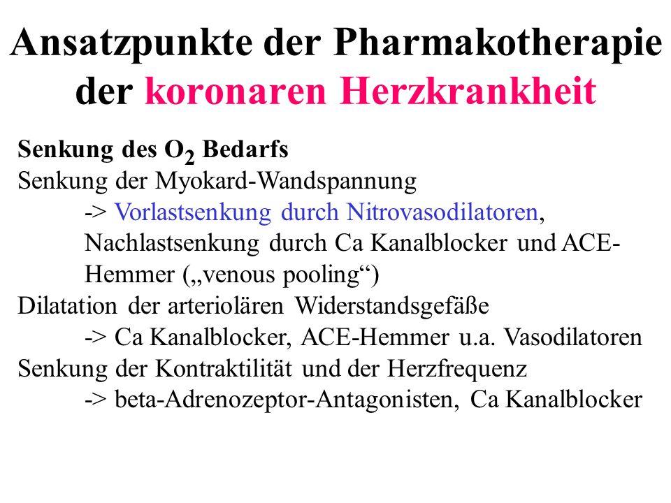 Ansatzpunkte der Pharmakotherapie der koronaren Herzkrankheit Senkung des O 2 Bedarfs Senkung der Myokard-Wandspannung -> Vorlastsenkung durch Nitrova