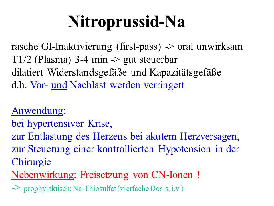 Nitroprussid-Na rasche GI-Inaktivierung (first-pass) -> oral unwirksam T1/2 (Plasma) 3-4 min -> gut steuerbar dilatiert Widerstandsgefäße und Kapazitä