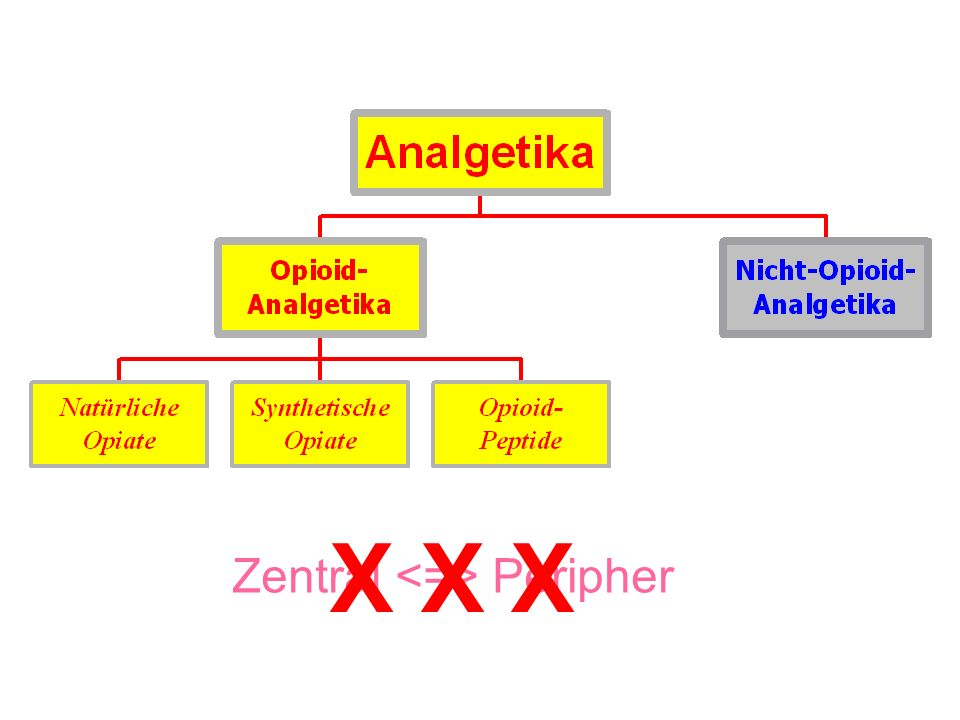 Nicht-Opioidanalgetika Analgetisch [Antipyretisch] [Antiphlogistisch] Neue Einteilung: saure, antipyretisch-antiphlogistische Analgetika Acetylsalicylsäure, Ibuprofen, Diclofenac nicht saure, antipyretische Analgetika Paracetamol, Metamizol, Phenazon, Propyphenazon Analgetika ohne antiphlogistische und antipyretische Eigenschaften Flupirtin, Nefopam