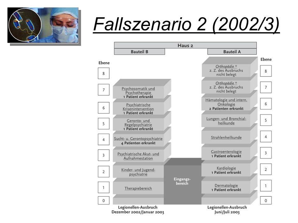 Fallszenario 2 (2002/3)