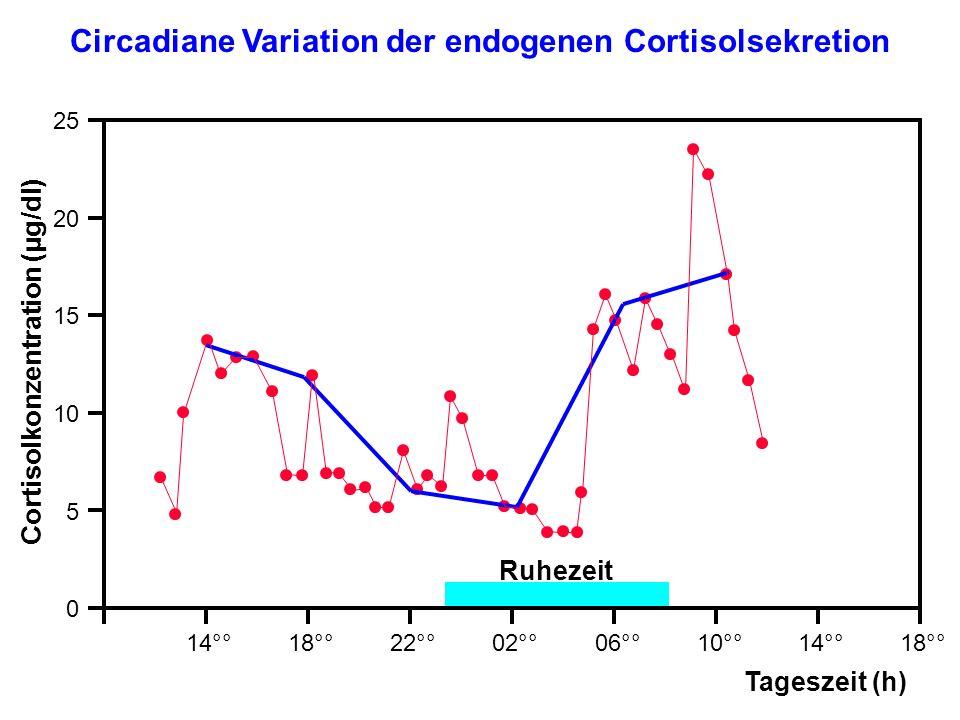 Circadiane Variation der endogenen Cortisolsekretion 25 20 15 10 5 0 22°°10°°14°°18°°02°°06°°18°°14°° Tageszeit (h) Ruhezeit Cortisolkonzentration (µg