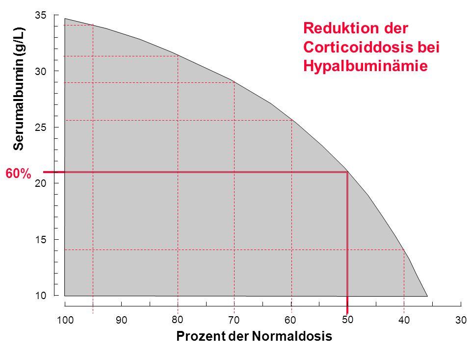 Serumalbumin (g/L) Prozent der Normaldosis Reduktion der Corticoiddosis bei Hypalbuminämie 60% 10090 80 7060 50 4030 25 10 15 20 35