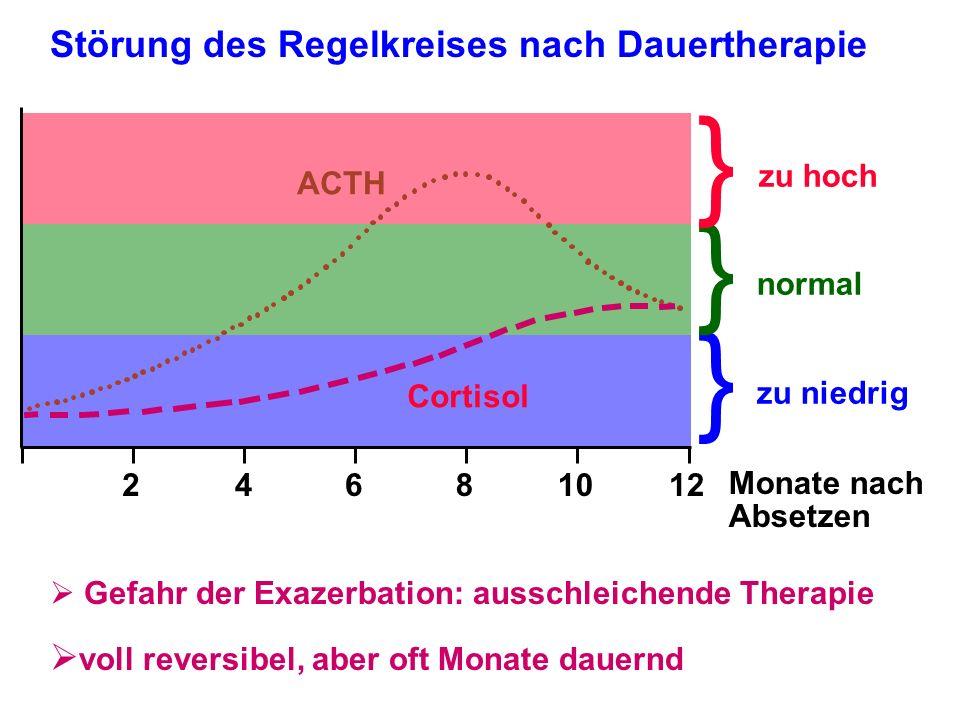 Störung des Regelkreises nach Dauertherapie Gefahr der Exazerbation: ausschleichende Therapie voll reversibel, aber oft Monate dauernd } } } 24681012