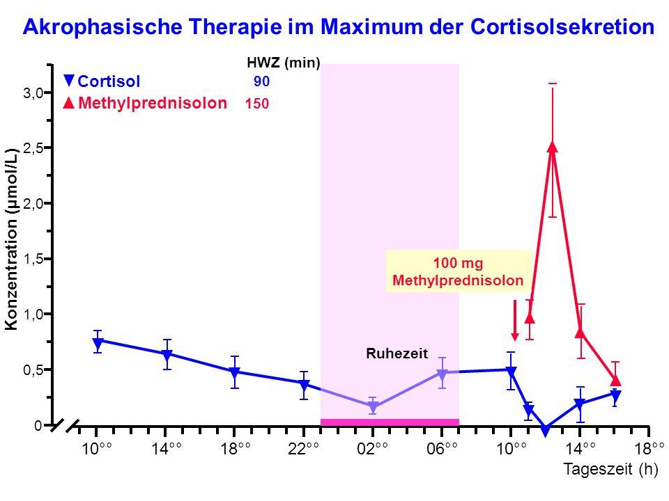 Akrophasische Therapie im Maximum der Cortisolsekretion HWZ (min) 10°°14°°18°°22°°02°°06°°10°°14°°18°° Tageszeit (h) Konzentration (µmol/L) 0,5 0 1,0