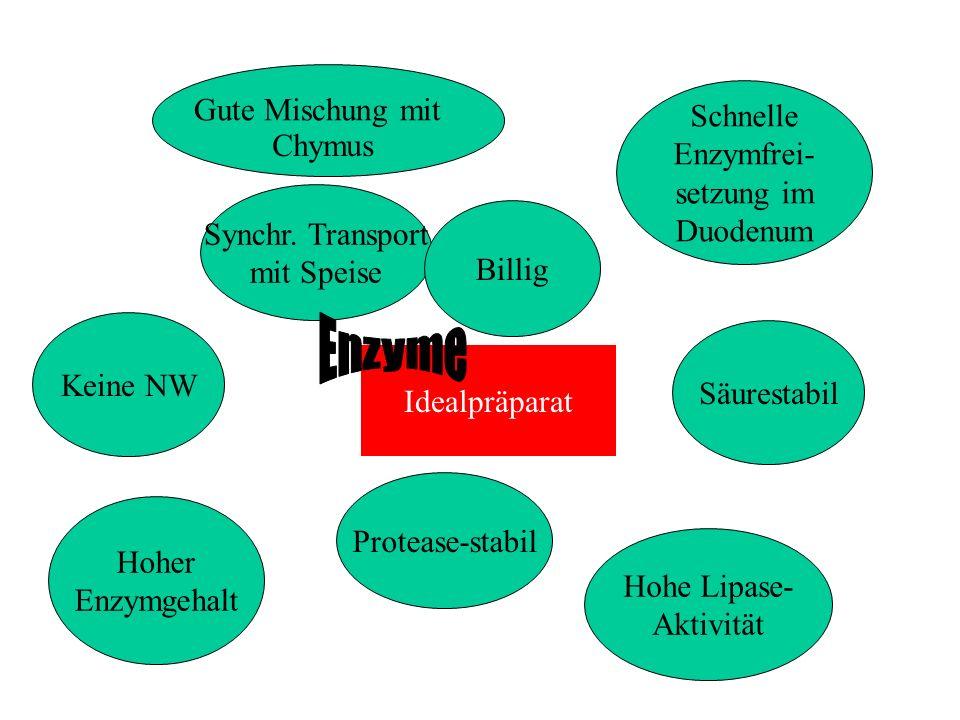Idealpräparat Synchr. Transport mit Speise Keine NW Hoher Enzymgehalt Protease-stabil Billig Schnelle Enzymfrei- setzung im Duodenum Hohe Lipase- Akti