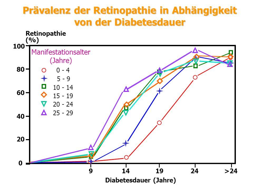 Spätschäden bei Diabetes (2) Polyneuropathie peripher sensomotorisch (Schmerzen, Parästhesien, Taubheit) autonom (Tachykardie, Hypotonie, Übelkeit etc, Miktions-, Erektionsschwäche, Osteoarthropathien) verminderte Wahrnehmung und Gegenregulation der Hypoglykämie Herz, arterielle Verschlusskrankheit Angina pectoris, Infarkt, Schlaganfall, Ischämien (neben Neuropathie und Hochdruck auch durch Makroangiopathie), erhöhte Thromboseneigung Dyslipoproteinämie Hypertriglyceridämie, Cholesterin: LDL, HDL Hypoglykämien dreifach erhöhtes Risiko beim Versuch normoglykämischer Einstellung Erhöhtes Krebsrisiko ?