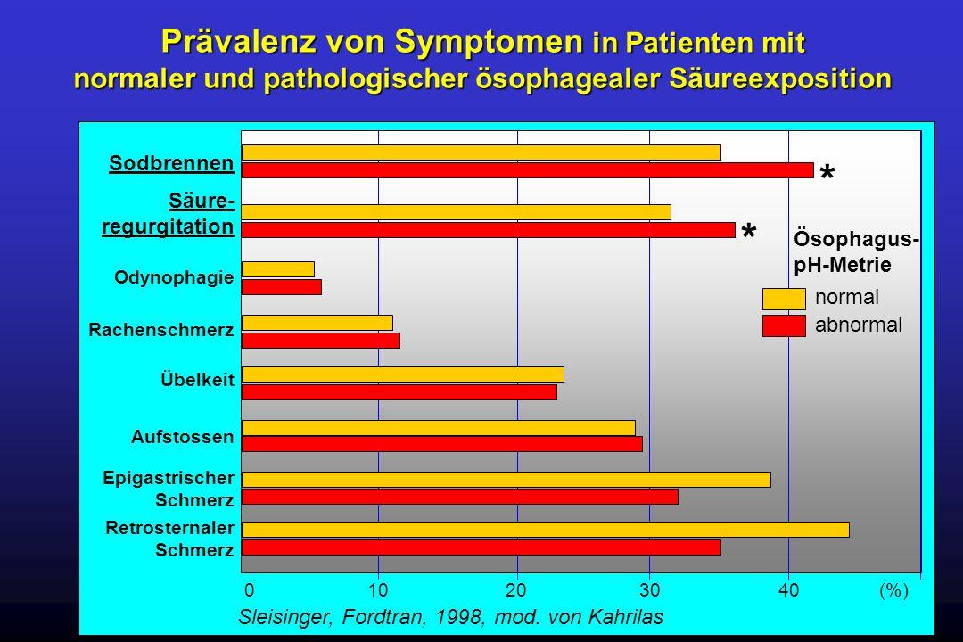 Prävalenz von Symptomen in Patienten mit normaler und pathologischer ösophagealer Säureexposition Sodbrennen 0 10 20 30 40 (%) Sleisinger, Fordtran, 1