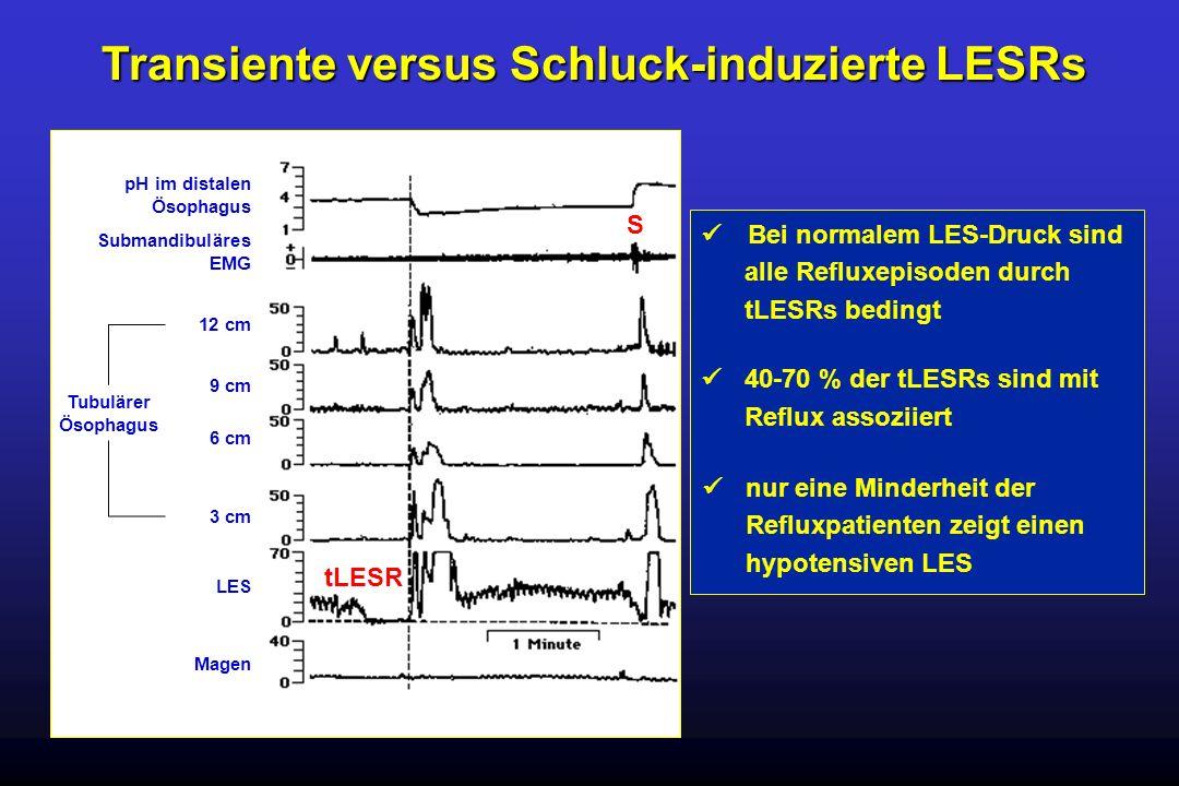 Bei normalem LES-Druck sind alle Refluxepisoden durch tLESRs bedingt 40-70 % der tLESRs sind mit Reflux assoziiert pH im distalen Ösophagus Submandibu