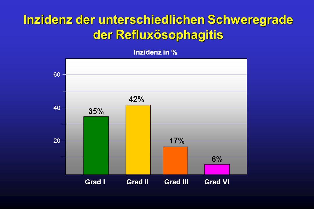 Inzidenz der unterschiedlichen Schweregrade der Refluxösophagitis Grad IGrad IIIGrad IIGrad VI Inzidenz in % 20 40 60 35% 42% 17% 6%