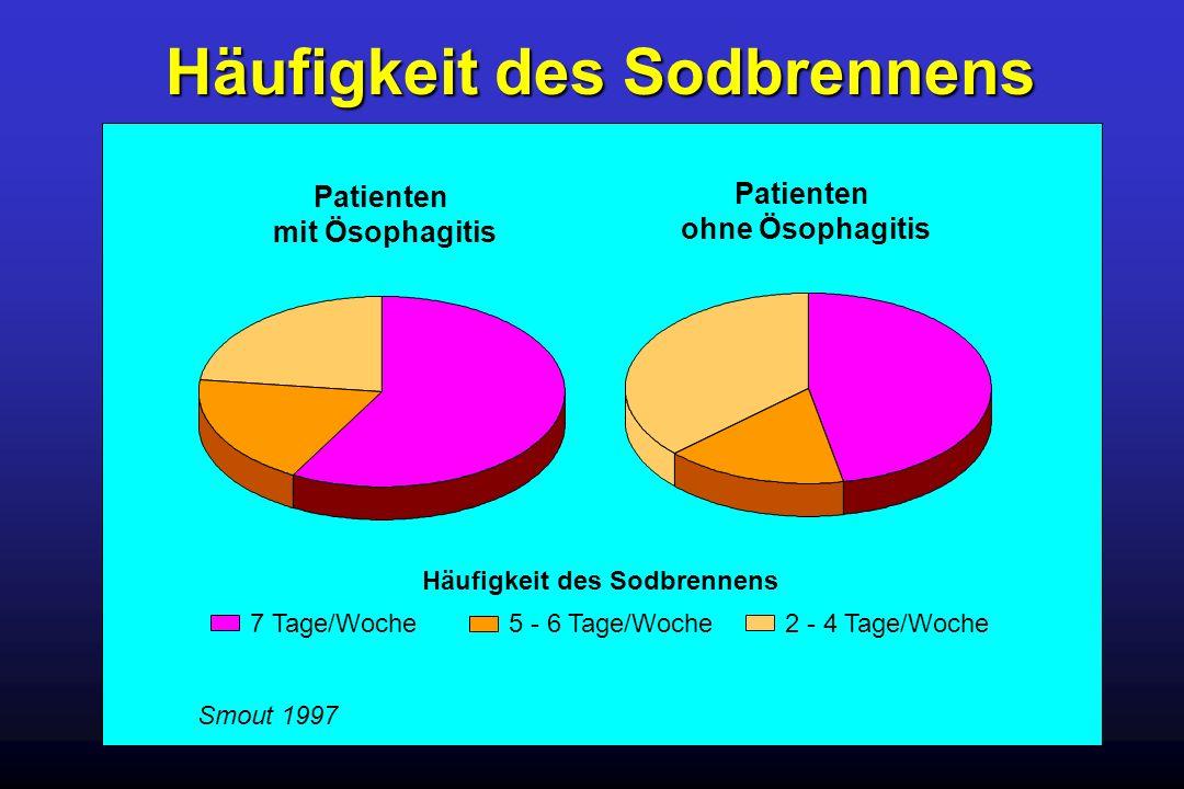 Häufigkeit des Sodbrennens Smout 1997 7 Tage/Woche5 - 6 Tage/Woche2 - 4 Tage/Woche Häufigkeit des Sodbrennens Patienten ohne Ösophagitis Patienten mit