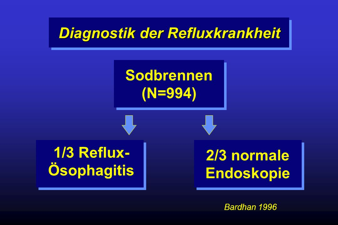Diagnostik der Refluxkrankheit Sodbrennen (N=994) 1/3 Reflux- Ösophagitis 2/3 normale Endoskopie Bardhan 1996
