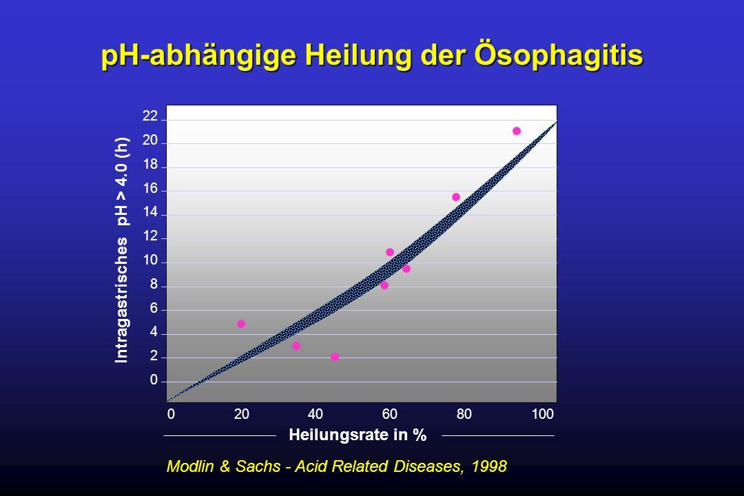 pH-abhängige Heilung der Ösophagitis Modlin & Sachs - Acid Related Diseases, 1998 22 20 18 16 14 12 10 8 6 4 2 0 020406080100 Heilungsrate in % Intrag