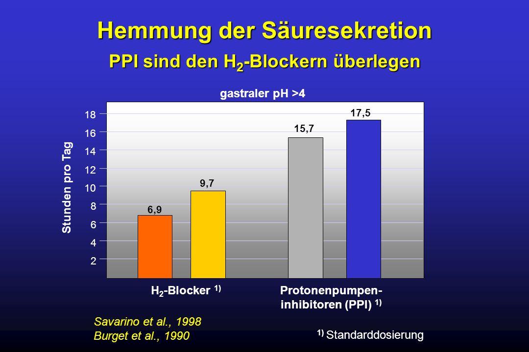 Savarino et al., 1998 Burget et al., 1990 Stunden pro Tag gastraler pH >4 2 4 6 8 10 12 14 16 18 Hemmung der Säuresekretion 6,9 9,7 H 2 -Blocker 1) 15