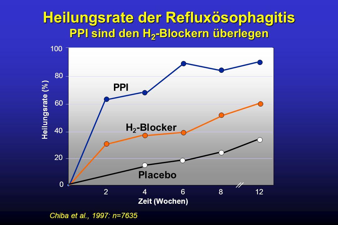 Heilungsrate der Refluxösophagitis PPI sind den H 2 -Blockern überlegen Heilungsrate (%) 246 8 12 0 20 40 60 80 100 Zeit (Wochen) PPI H 2 -Blocker Pla