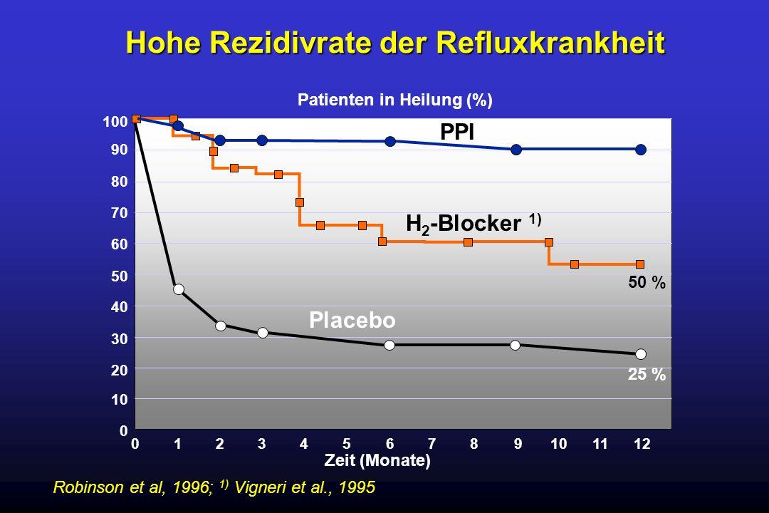 Robinson et al, 1996; 1) Vigneri et al., 1995 Hohe Rezidivrate der Refluxkrankheit 10 0 20 30 40 50 60 70 80 90 100 0 1 23456789101112 Zeit (Monate) P