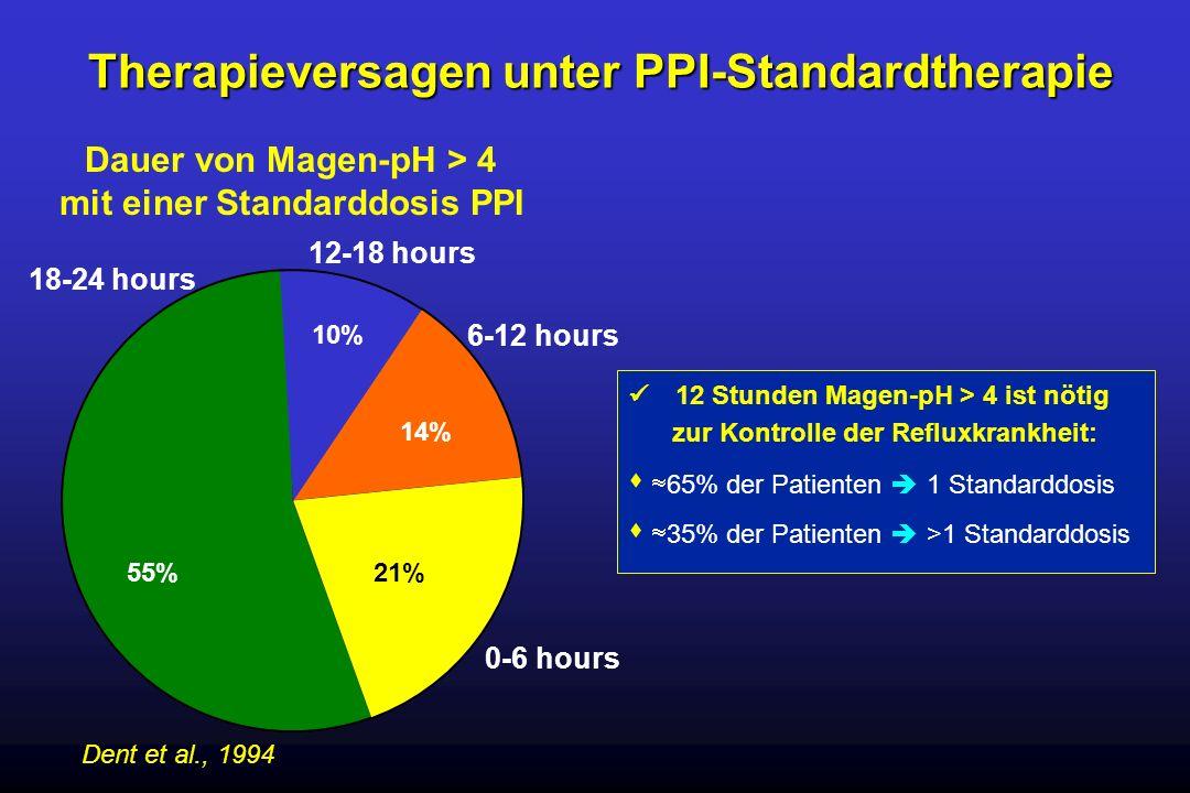 18-24 hours 12-18 hours 6-12 hours 0-6 hours 55% 21% 14% 10% Dent et al., 1994 Dauer von Magen-pH > 4 mit einer Standarddosis PPI Therapieversagen unt