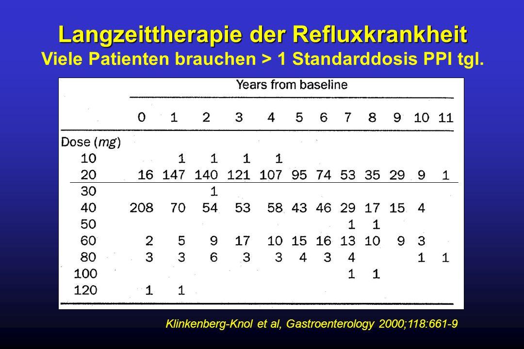 Klinkenberg-Knol et al, Gastroenterology 2000;118:661-9 Langzeittherapie der Refluxkrankheit Viele Patienten brauchen > 1 Standarddosis PPI tgl.