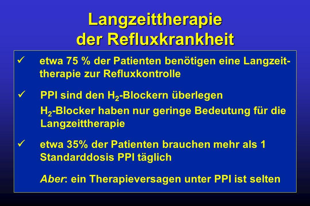 Langzeittherapie der Refluxkrankheit etwa 75 % der Patienten benötigen eine Langzeit- therapie zur Refluxkontrolle etwa 35% der Patienten brauchen meh