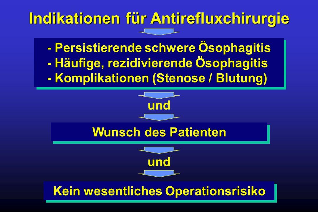 Indikationen für Antirefluxchirurgie - Persistierende schwere Ösophagitis - Häufige, rezidivierende Ösophagitis - Komplikationen (Stenose / Blutung) u
