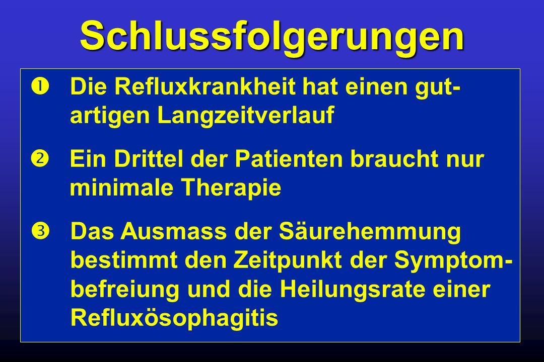 Schlussfolgerungen Die Refluxkrankheit hat einen gut- artigen Langzeitverlauf Das Ausmass der Säurehemmung bestimmt den Zeitpunkt der Symptom- befreiu