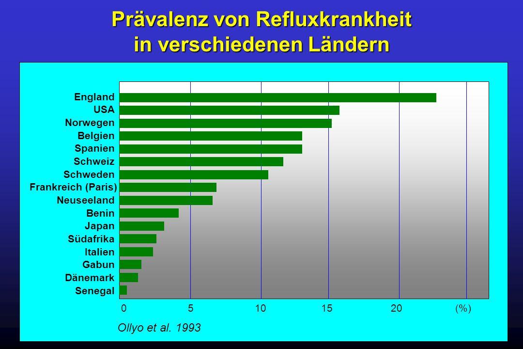 Prävalenz von Refluxkrankheit in verschiedenen Ländern England Belgien Spanien Schweiz Schweden Frankreich (Paris) Neuseeland Benin Japan Südafrika It