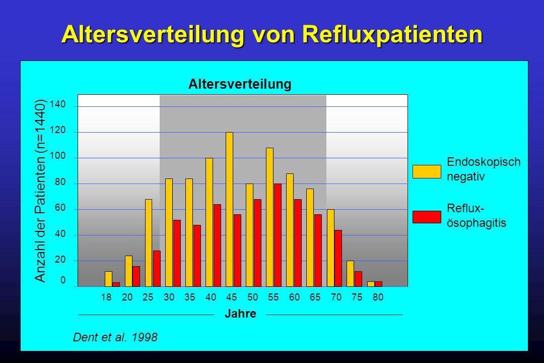 Altersverteilung von Refluxpatienten Anzahl der Patienten (n=1440) 1820253035404565605550707580 140 120 100 80 60 40 20 0 Altersverteilung Endoskopisc