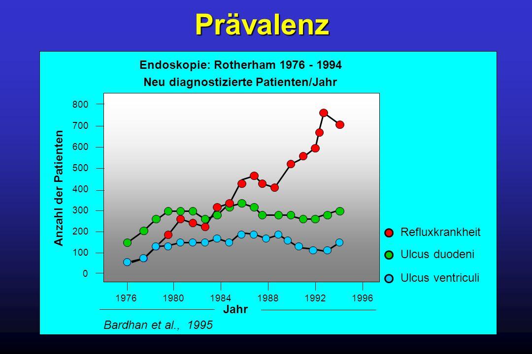 Prävalenz von Symptomen in Patienten mit normaler und pathologischer ösophagealer Säureexposition Sodbrennen 0 10 20 30 40 (%) Sleisinger, Fordtran, 1998, mod.