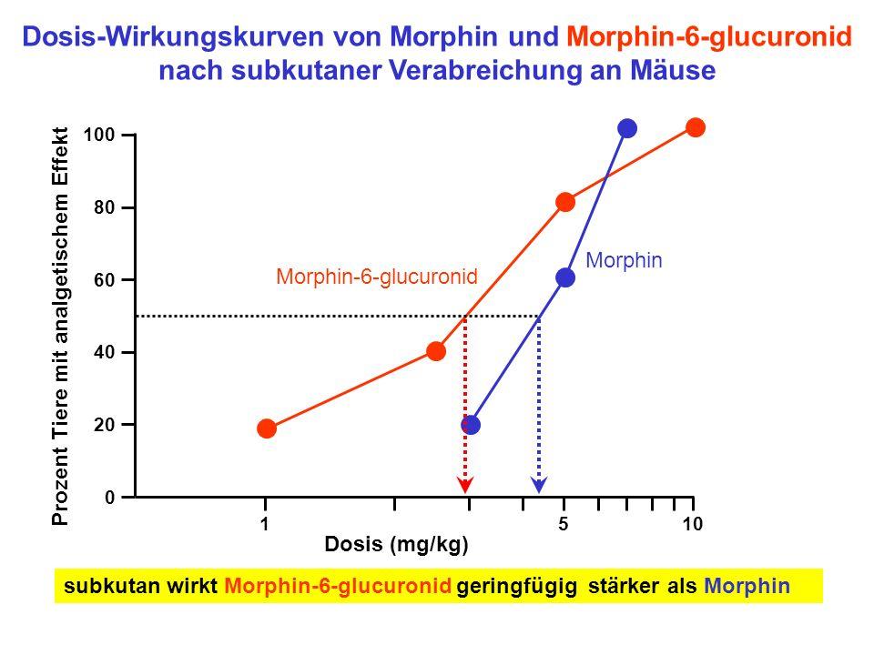 Dosis-Wirkungskurven von Morphin und Morphin-6-glucuronid nach subkutaner Verabreichung an Mäuse Morphin Morphin-6-glucuronid Prozent Tiere mit analge