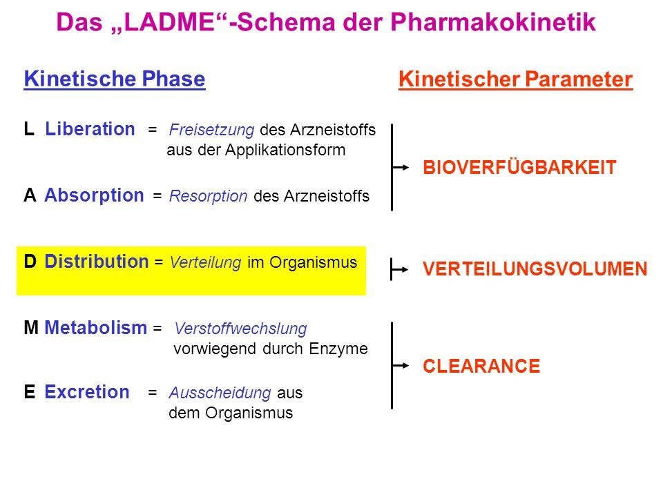 Ein 80 kg schwerer Mann bekommt 100 mg eines Pharmakons: 100 mg/80 kg = 1,25 mg/kg Der Wasserverteilungsraum beträgt 62,5% oder 50 Liter 100 mg C = 2 mg/L V = 1,25 : 2 = 0,625 [L/kg] 50 L Zum Begriff des scheinbaren Verteilungsvolumens Definition: V = M / c V = Verteilungsvolumen M = Menge des Pharmakons im Organismus (mg/kg) c = Konzentration des Pharmakons im Plasma (mg/L) Das Verteilungsvolumen ist ein Proportionalitätsfaktor zwischen der im Organismus vorhandenen Menge eines Pharmakons und seiner Plasmakonzentration.