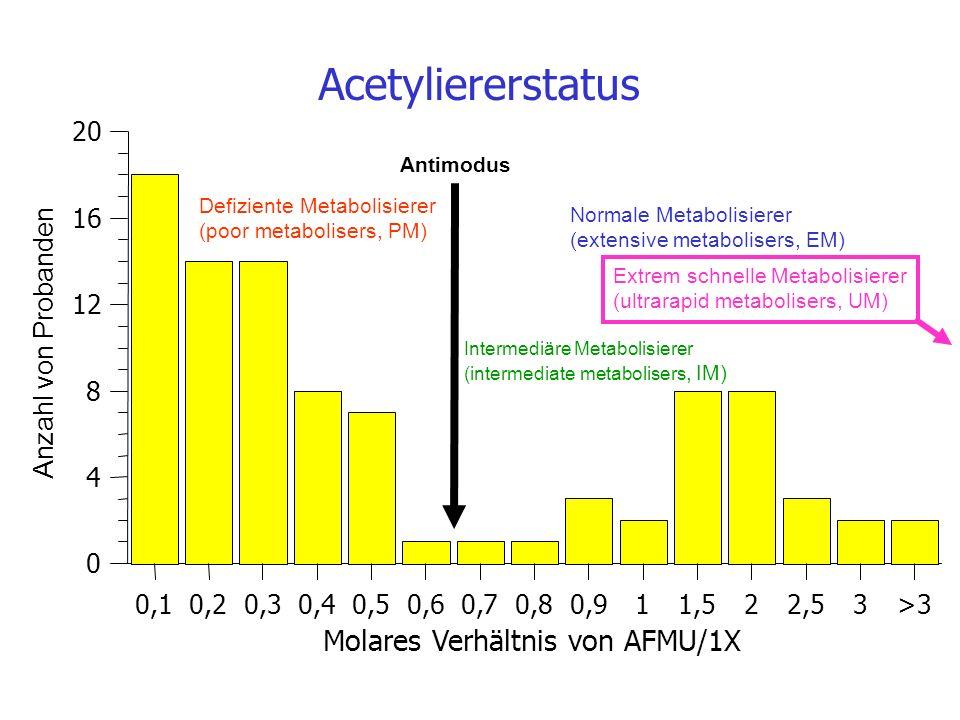 Molares Verhältnis von AFMU/1X 0,10,20,30,40,50,60,70,80,911,522,53>3 0 4 8 12 16 20 Acetyliererstatus Anzahl von Probanden Antimodus Defiziente Metab