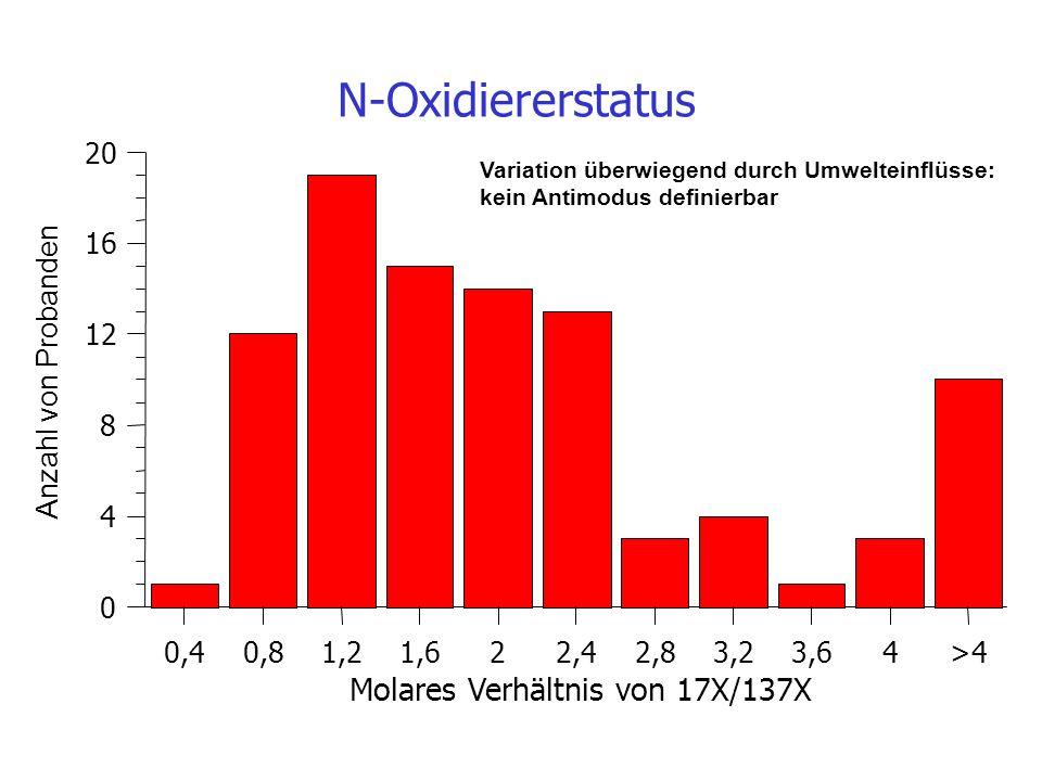 Molares Verhältnis von 17X/137X 0,40,81,21,622,42,83,23,64>4 0 4 8 12 16 20 N-Oxidiererstatus Anzahl von Probanden Variation überwiegend durch Umwelte