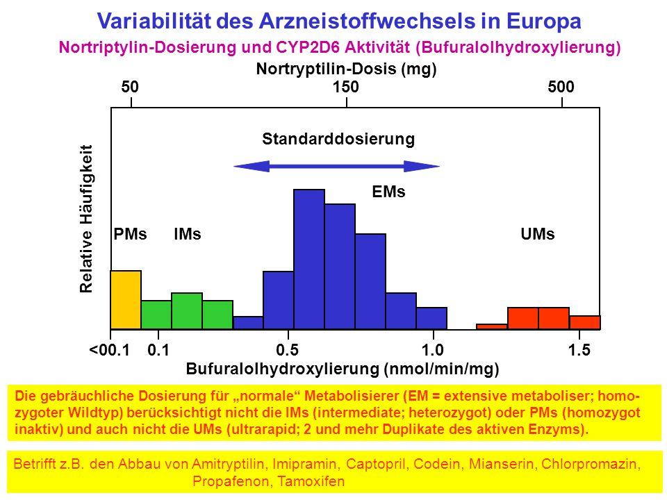 Variabilität des Arzneistoffwechsels in Europa Nortriptylin-Dosierung und CYP2D6 Aktivität (Bufuralolhydroxylierung) Die gebräuchliche Dosierung für n