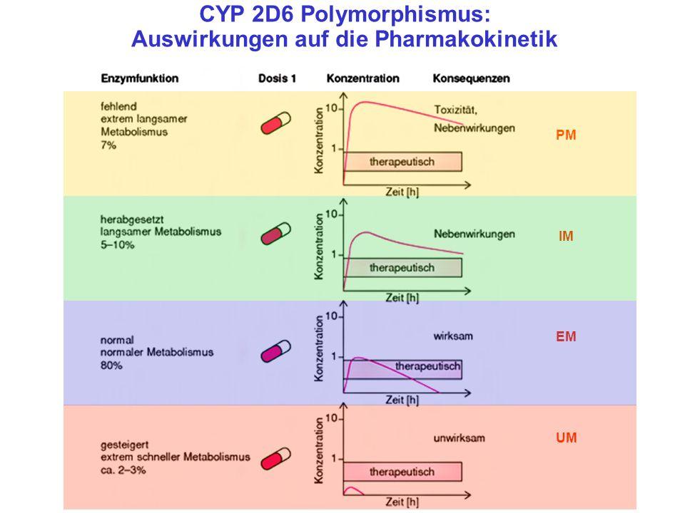CYP 2D6 Polymorphismus: Auswirkungen auf die Pharmakokinetik UM PM IM EM