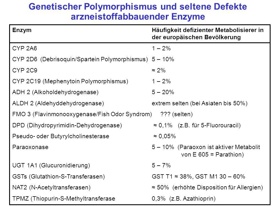 Genetischer Polymorphismus und seltene Defekte arzneistoffabbauender Enzyme EnzymHäufigkeit defizienter Metabolisierer in der europäischen Bevölkerung