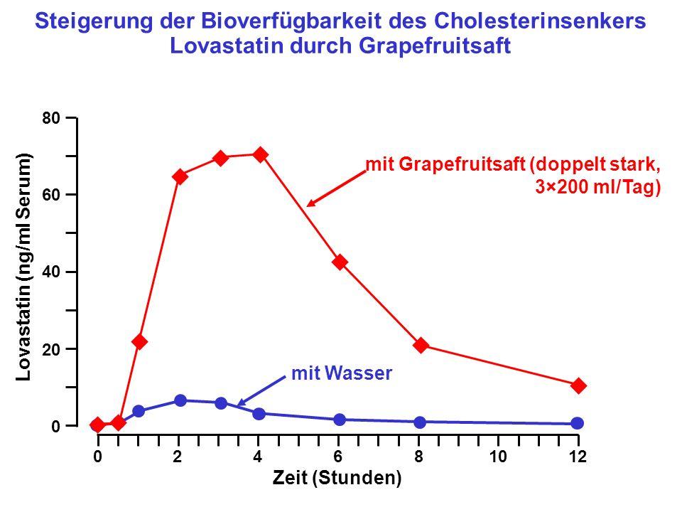 Steigerung der Bioverfügbarkeit des Cholesterinsenkers Lovastatin durch Grapefruitsaft mit Wasser mit Grapefruitsaft (doppelt stark, 3×200 ml/Tag) 0 2