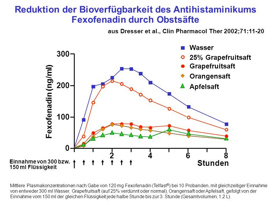 Mittlere Plasmakonzentrationen nach Gabe von 120 mg Fexofenadin (Telfast ® ) bei 10 Probanden, mit gleichzeitiger Einnahme von entweder 300 ml Wasser,