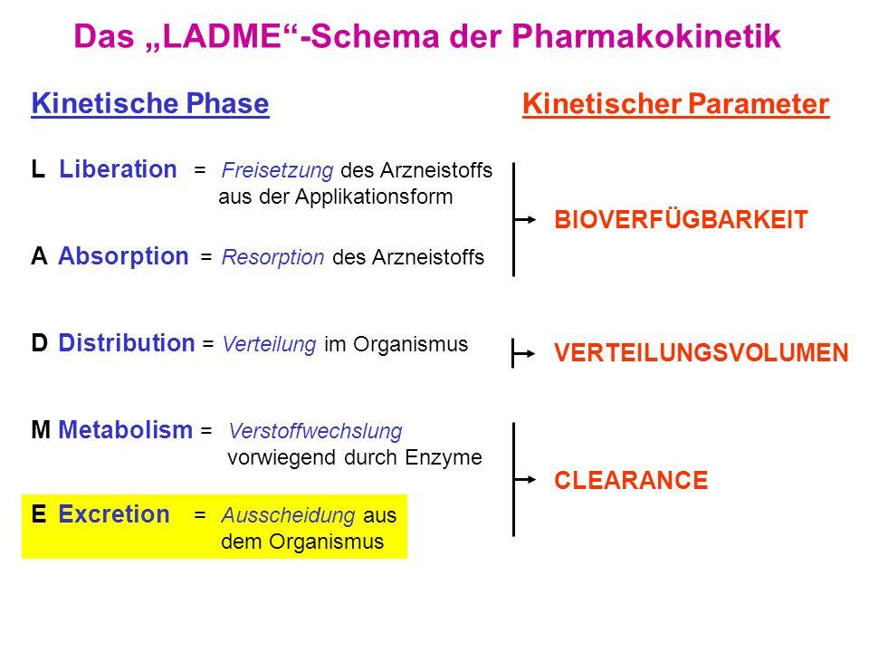 Das LADME-Schema der Pharmakokinetik L Liberation =Freisetzung des Arzneistoffs aus der Applikationsform AAbsorption =Resorption des Arzneistoffs DDis
