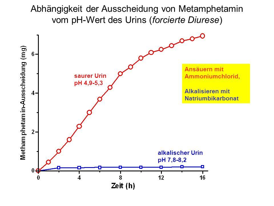 Abhängigkeit der Ausscheidung von Metamphetamin vom pH-Wert des Urins (forcierte Diurese) saurer Urin pH 4,9-5,3 alkalischer Urin pH 7,8-8,2 Ansäuern